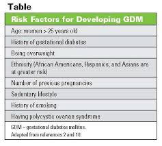 diabetes risk factors